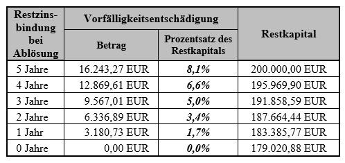 Zinsentschädigung bei Wiederanlagerendite von 0%