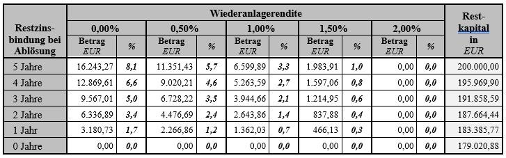 Zinsentschädigungen bei diversen Wiederanlagerenditen