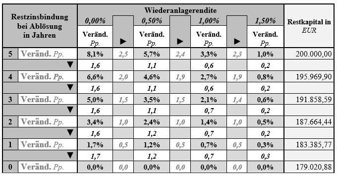 Veränderung der Entschädigung bei Variation von Restlaufzeit und Wiederanlagerendite